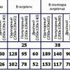 Як зробити розрахунок витрати цегли на кладку