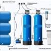 Як проводиться очистка води зі свердловини від заліза?