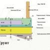 Як провести гідроізоляцію конструкцій з бетону