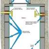 Як проводиться герметизація септика з бетонних кілець