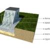 Як розрахувати кількість бетону і його склад