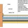 Як самостійно зробити бетонні підлоги по грунту