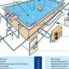 Як зробити басейн самостійно