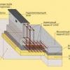 Як правильно заливають фундамент під будинок
