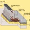 Як зробити надійний плитний фундамент?