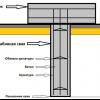 Як зробити ремонт фундаменту гвинтовими палями