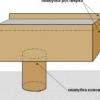 Як зробити ростверк з колоди або бруса