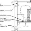 Як зробити вентиляцію в лазні: особливості проведення робіт