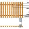 Як зробити паркан з паркану своїми руками?