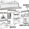 Як своїми руками побудувати барбекюшніцу (інструкція)