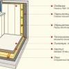 Як своїми руками виконати зовнішню обшивку балкона профнастилом?