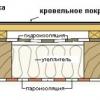 Як укласти гідроізоляцію для даху з профнастилу?