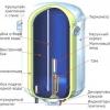 Як встановити електричний водонагрівач