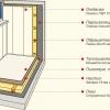 Як утеплити балкон піноплекс своїми руками