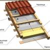 Як утеплити дах піною