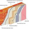 Як утеплити стіни плитами з пінопласту