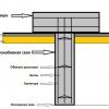 Як дізнатися витрата бетону?