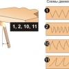 Як варити правильно стельовий шов електрозварюванням