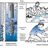 Як вибрати насос для прокачування і розгойдати свердловину