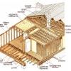 Як вибрати проекти будинків з профільованого бруса 200х200