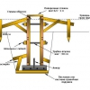 Як виконати бетонування?