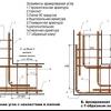 Як виконати обв'язку фундаменту арматурою?