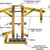 Як виконати пристрій опалубки стрічкового фундаменту?