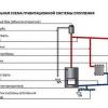 Як виконується гідравлічний розрахунок опалювальної системи?