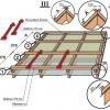 Яка потрібна лати під металопрофіль на дах?