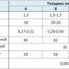 Яка ширина буває у полікарбонату?