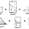 Який бетон вибрати для заливки фундаменту?