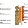 Який матеріал вибрати для будівництва: брус або газобетон
