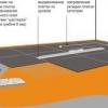 Який підлогу краще на кухні: пробка, кераміка або лінолеум?