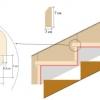 Який спосіб облицювання сходів вибрати для гармонійного інтер'єру?