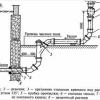 Каналізаційні труби, види і матеріали їх виготовлення