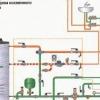 Класифікації систем опалення різних видів