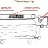 Компоненти установки для пінобетону