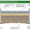 Конструкція і монтаж підлоги по ґрунті
