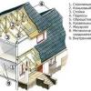 Кроєм двосхилий дах будинку