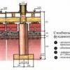 Стрічковий фундамент для дерев'яного будинку