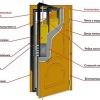 Металеві двері своїми руками - надійний захист для житла