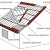 Монтаж металлочерепичной даху своїми руками