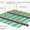 Монтаж стелі для ванної
