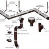 Монтаж водостічних систем своїми руками