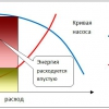 Розрахунок витрати теплоносія