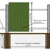 Будівництво паркану: відстань між стовпами