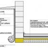 Чи можна будувати фундамент лазні з фбс різних розмірів?