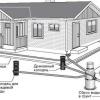 Призначення і пристрій зливової каналізації