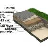 Як укладають відсів для тротуарної плитки?