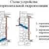Облаштування гідроізоляції запобіжить руйнування фундаменту